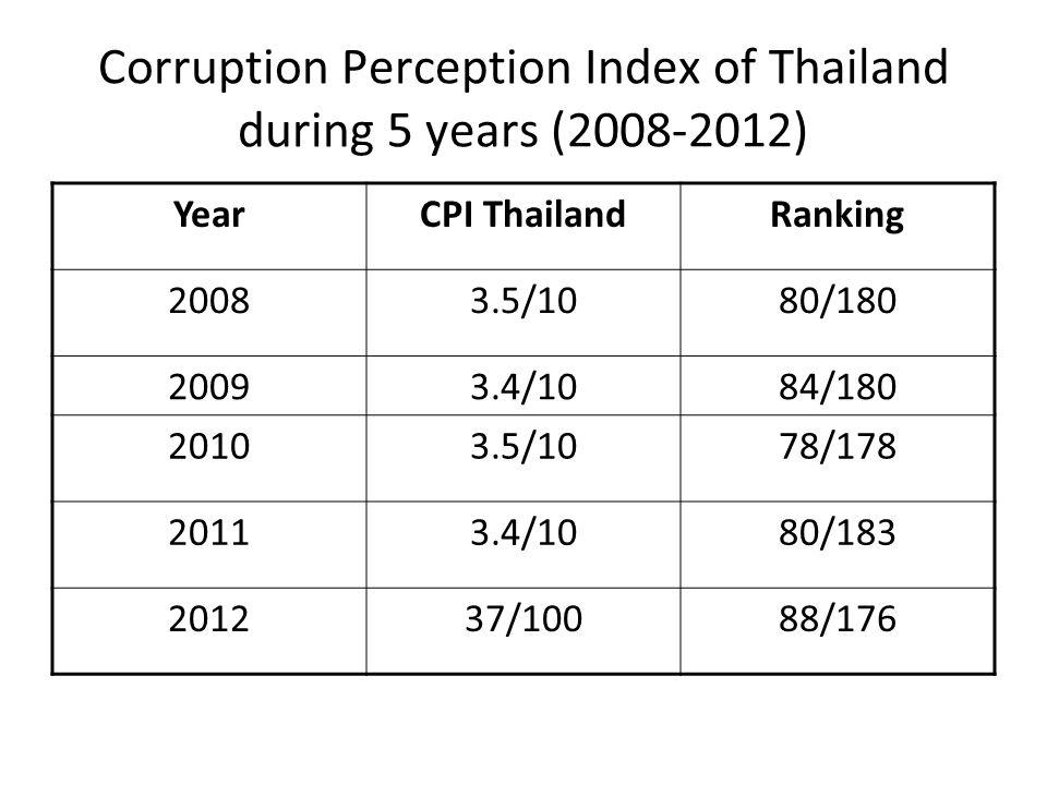 Corruption Perception Index of Thailand during 5 years (2008-2012) YearCPI ThailandRanking 20083.5/1080/180 20093.4/1084/180 20103.5/1078/178 20113.4/