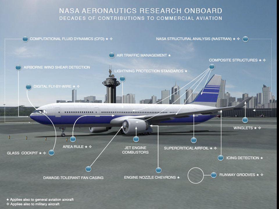 NASA Aeronautics Research Onboard 1. Aeronautics Example