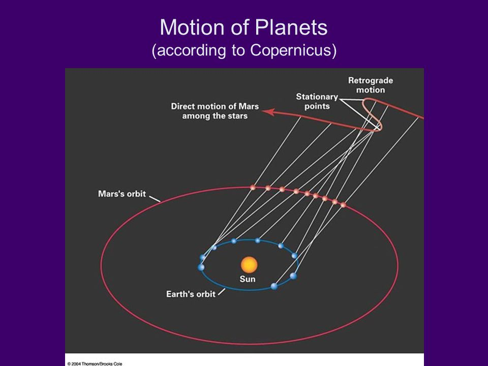 Motion of Planets (according to Copernicus)
