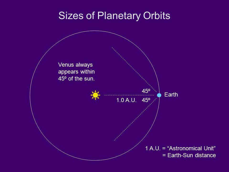 Sizes of Planetary Orbits 45º Earth 1.0 A.U.1 A.U.