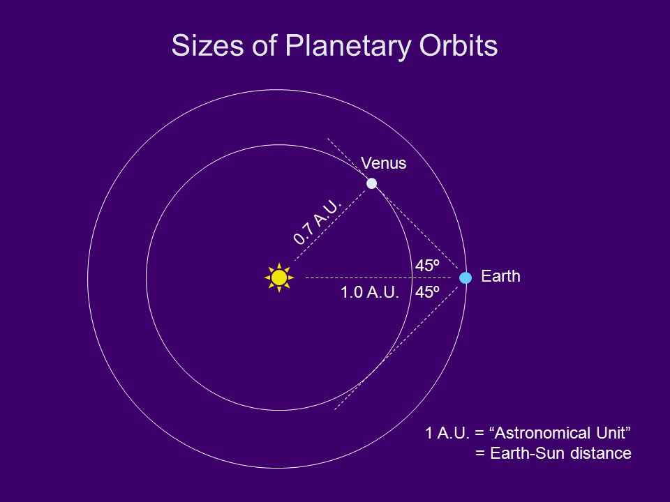 "Sizes of Planetary Orbits 45º Earth Venus 1.0 A.U. 0.7 A.U. 1 A.U. = ""Astronomical Unit"" = Earth-Sun distance"