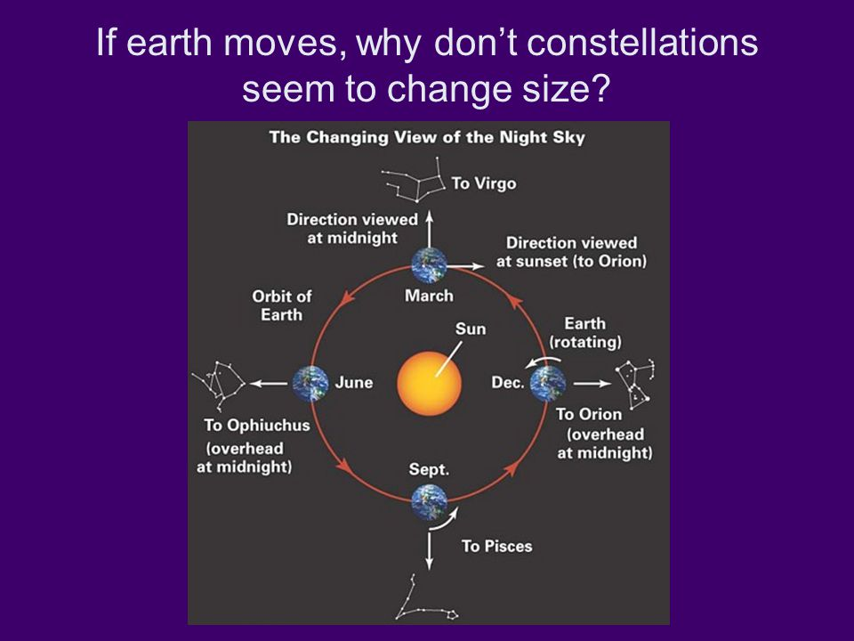 If earth moves, why don't constellations seem to change size?