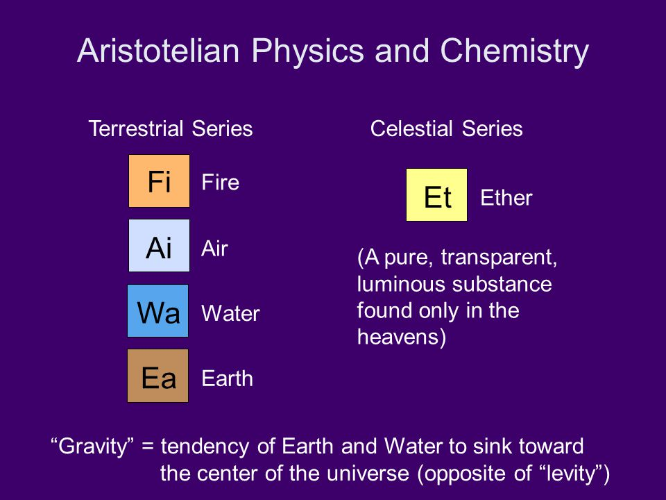 """Aristotelian Physics and Chemistry Fire """"Gravity"""" = tendency of Earth and Water to sink toward the center of the universe (opposite of """"levity"""") Fi Ai"""