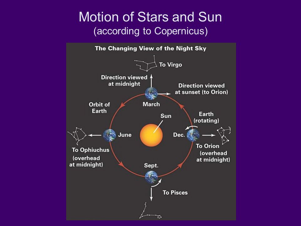 Motion of Stars and Sun (according to Copernicus)