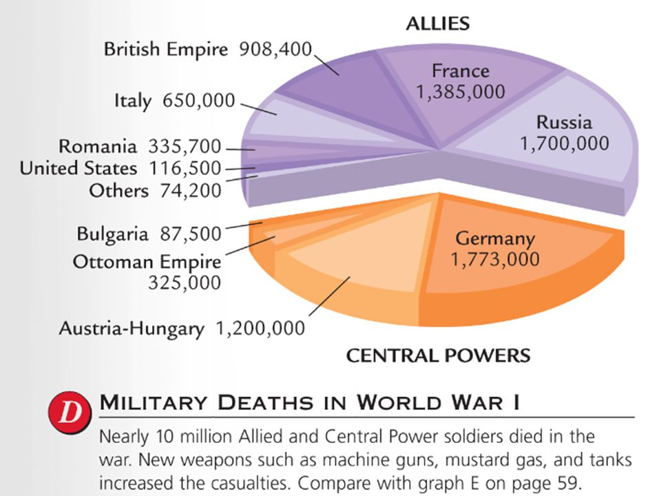 By 1918, the Central Powers were running out of supplies & tried a massive attack into France But, the Allies halted the attack & pushed back Bulgaria, Ottoman Empire, & Austria- Hungary surrendered in October 1918 On November 11, 1918 Germany agreed to an armistice (ceasefire) & World War I finally came to an end