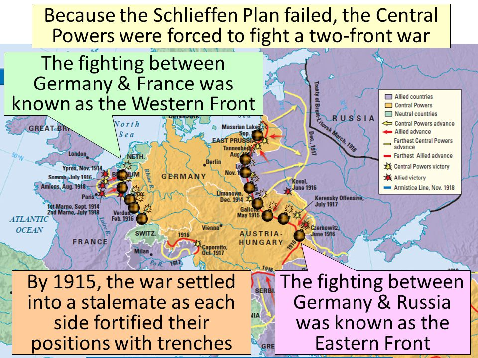 Because the Schlieffen Plan failed, the Central Powers were forced to fight a two-front war The fighting between Germany & France was known as the Western Front The fighting between Germany & Russia was known as the Eastern Front By 1915, the war settled into a stalemate as each side fortified their positions with trenches