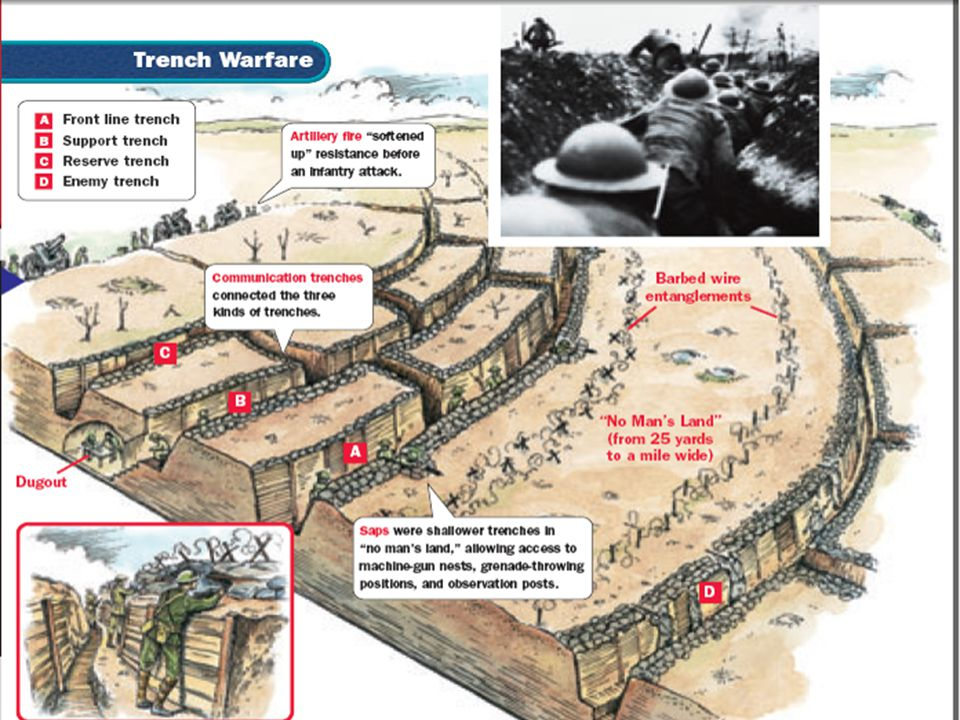 New weapons killed soldiers more effectively; During World War I, 8.5 million soldiers died & 21 million were wounded