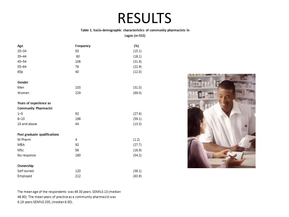 RESULTS Table 1. Socio-demographic characteristics of community pharmacists in Lagos (n=332) Age Frequency (%) 25–34 50 (15.1) 35–44 60 (18.1) 45–54 1