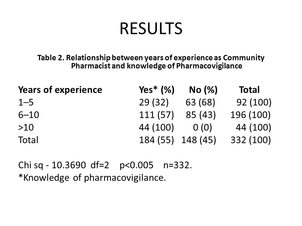 RESULTS Table 2. Relationship between years of experience as Community Pharmacist and knowledge of Pharmacovigilance Years of experience Yes* (%) No (