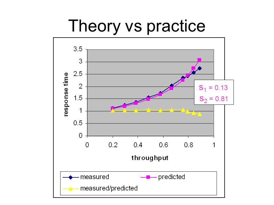 Theory vs practice s 1 = 0.13 s 2 = 0.81