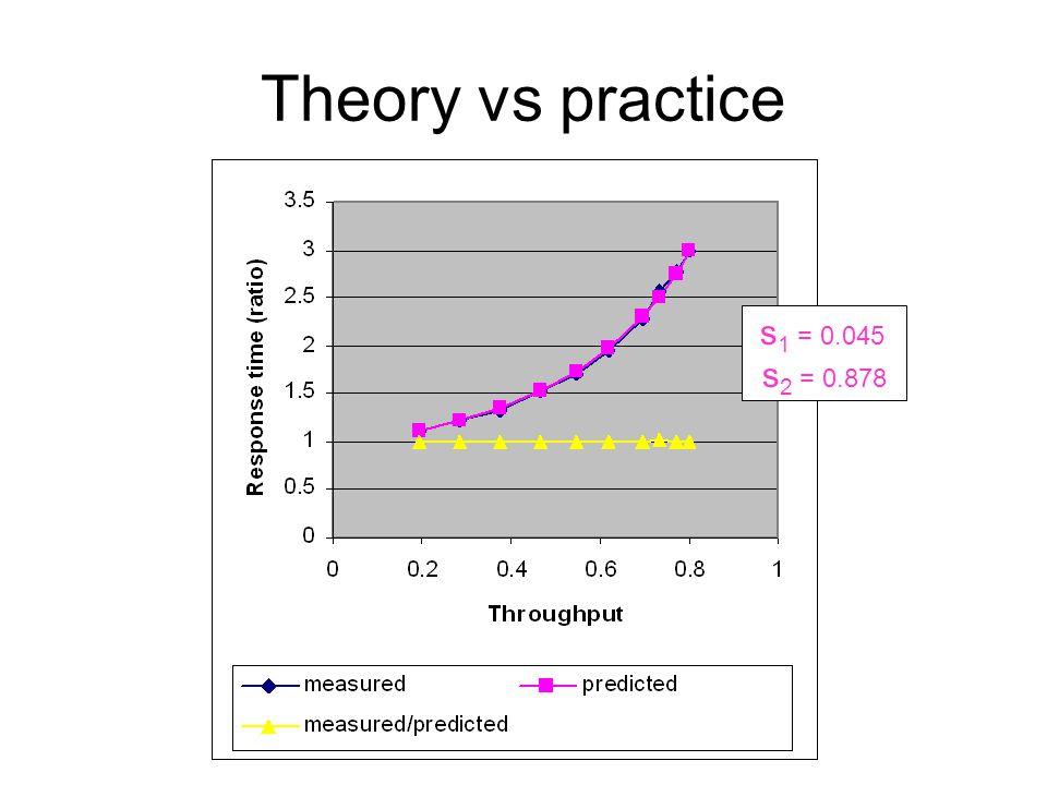 Theory vs practice s 1 = 0.045 s 2 = 0.878