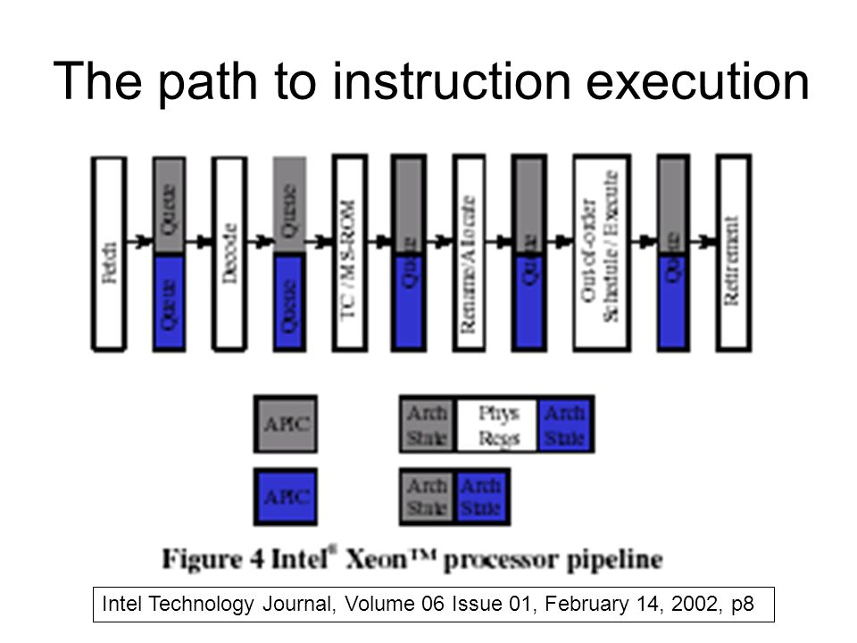 The path to instruction execution Intel Technology Journal, Volume 06 Issue 01, February 14, 2002, p8
