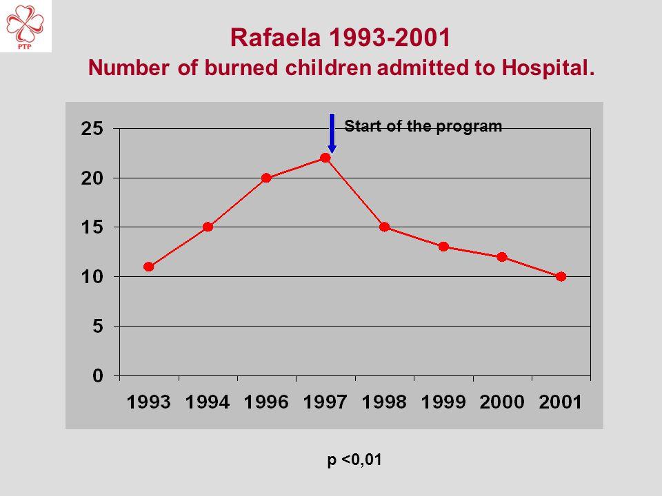 Rafaela 1993-2001 Number of burned children admitted to Hospital. Start of the program p <0,01