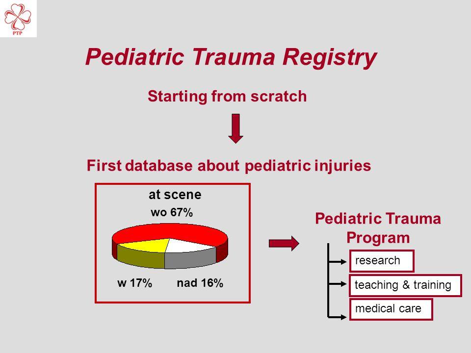 Pediatric Trauma Registry First database about pediatric injuries Starting from scratch Pediatric Trauma Program research teaching & training medical care wo 67% w 17%nad 16% at scene