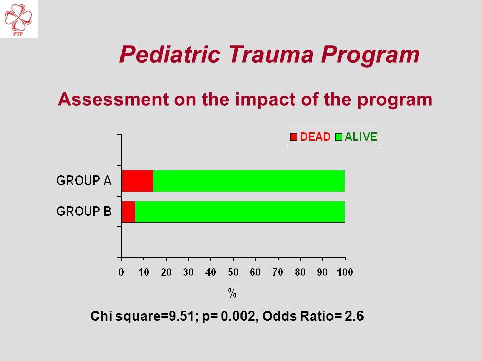 Chi square=9.51; p= 0.002, Odds Ratio= 2.6 Assessment on the impact of the program Pediatric Trauma Program