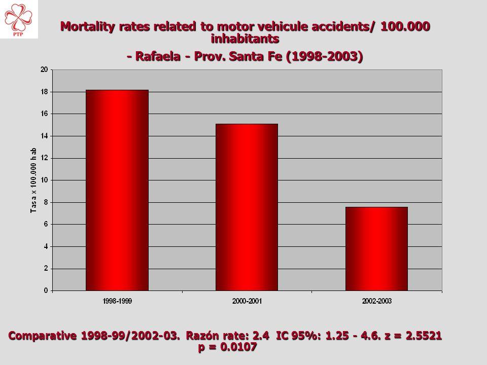 Mortality rates related to motor vehicule accidents/ 100.000 inhabitants - Rafaela - Prov.