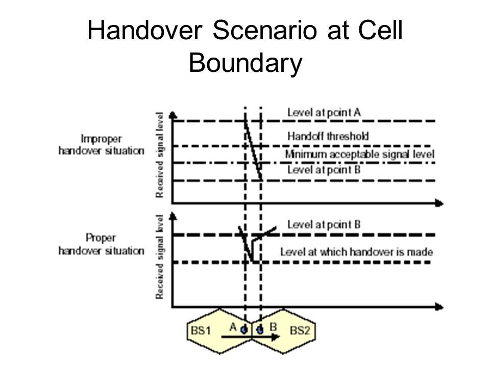 10 Handover Scenario at Cell Boundary