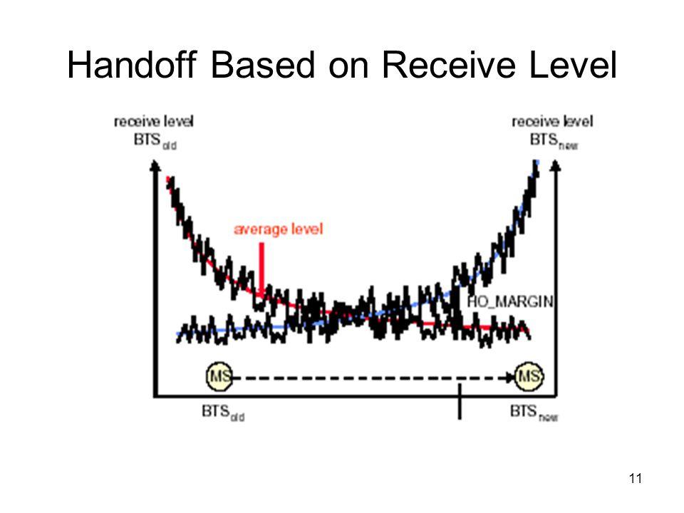11 Handoff Based on Receive Level