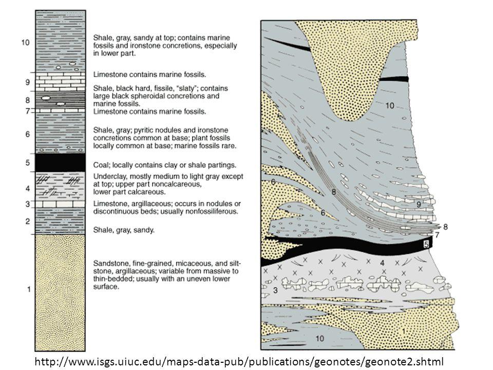 http://www.isgs.uiuc.edu/maps-data-pub/publications/geonotes/geonote2.shtml