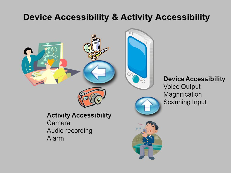 Device Accessibility & Activity Accessibility Device Accessibility Voice Output Magnification Scanning Input Activity Accessibility Camera Audio recording Alarm