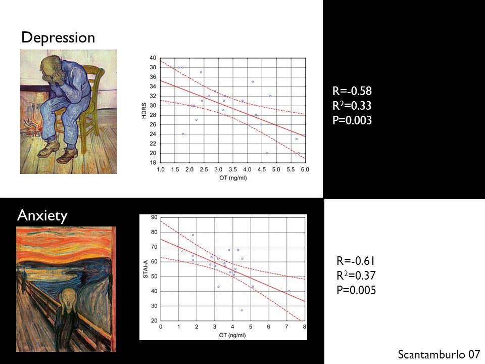 Scantamburlo 07 Anxiety Depression R=-0.58 R 2 =0.33 P=0.003 R=-0.61 R 2 =0.37 P=0.005