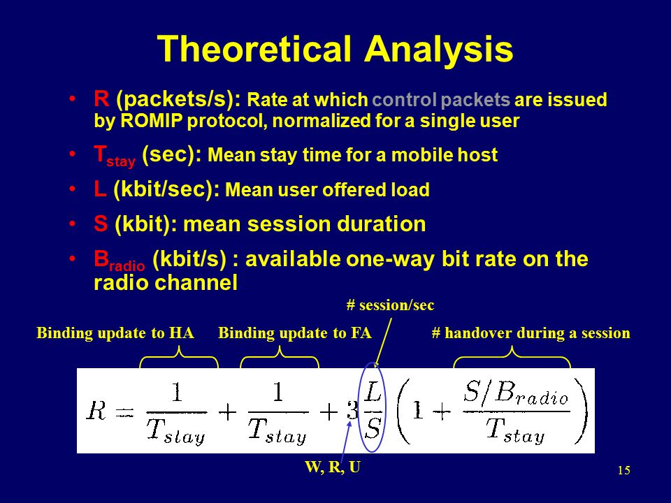 15 Theoretical Analysis R (packets/s): Rate at which control packets are issued by ROMIP protocol, normalized for a single user T stay (sec): Mean stay time for a mobile host L (kbit/sec): Mean user offered load S (kbit): mean session duration B radio (kbit/s) : available one-way bit rate on the radio channel Binding update to HABinding update to FA # session/sec W, R, U # handover during a session