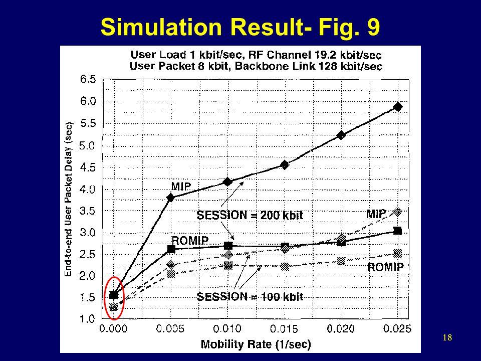 18 Simulation Result- Fig. 9