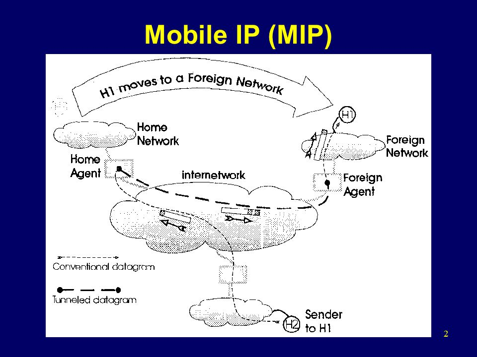 3 Route Optimization Mobile IP (ROMIP)