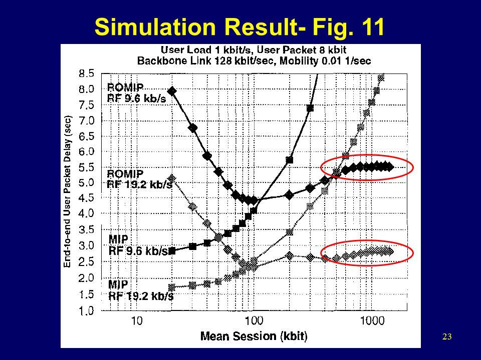 23 Simulation Result- Fig. 11