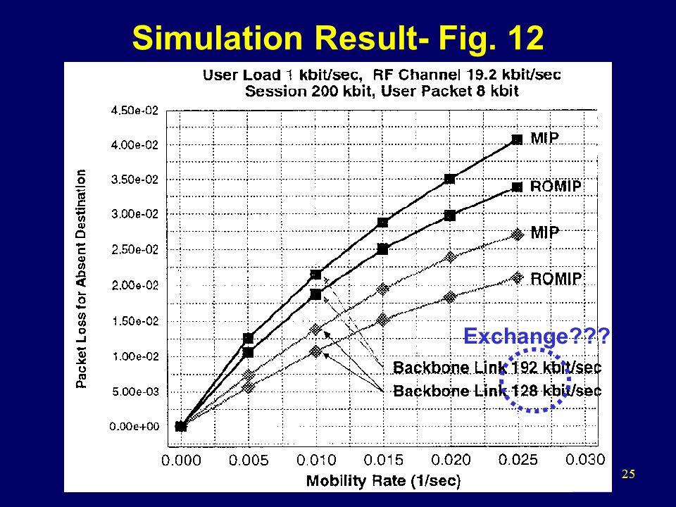 25 Simulation Result- Fig. 12 Exchange