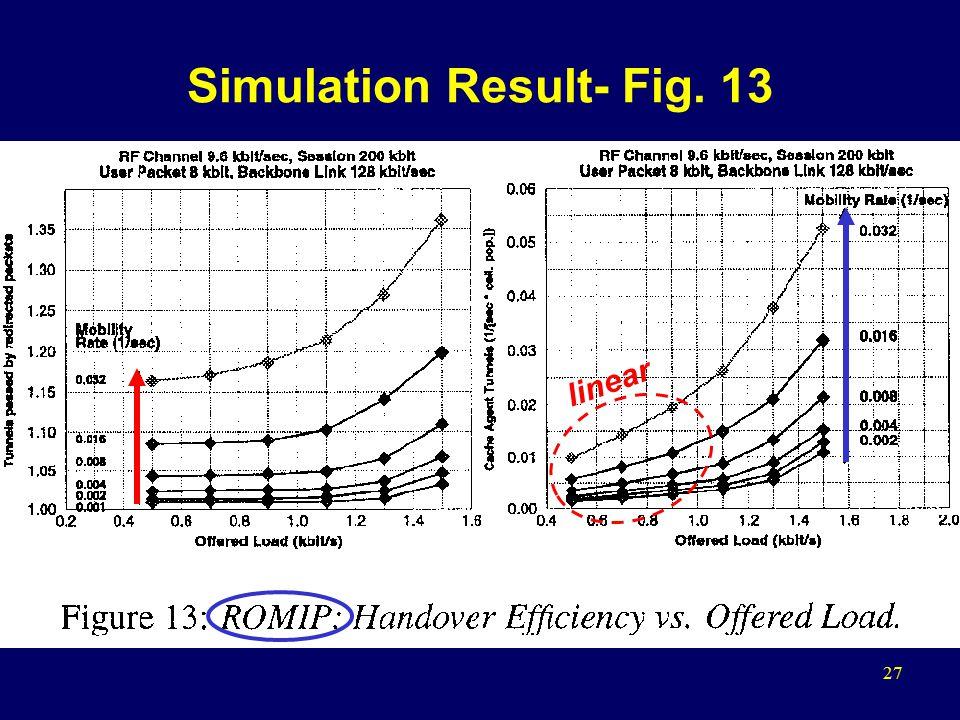 27 Simulation Result- Fig. 13 linear