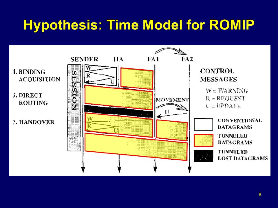 8 Hypothesis: Time Model for ROMIP