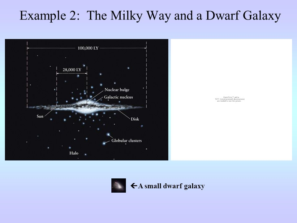 Example 2: The Milky Way and a Dwarf Galaxy  A small dwarf galaxy