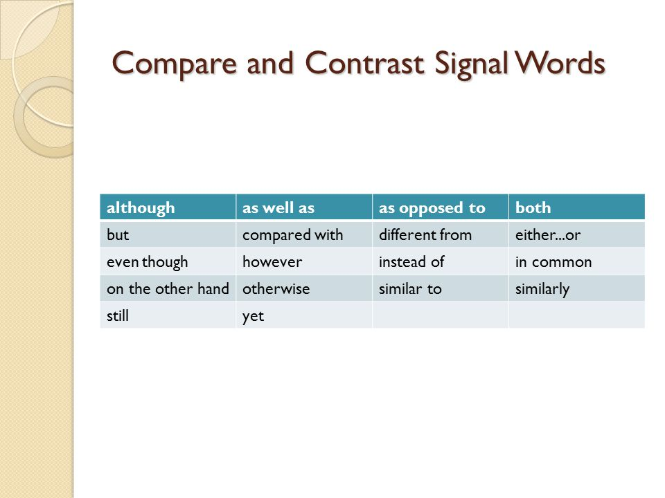 Compare and Contrast Signal Words althoughas well asas opposed toboth butcompared withdifferent fromeither...or even thoughhoweverinstead ofin common on the other handotherwisesimilar tosimilarly stillyet