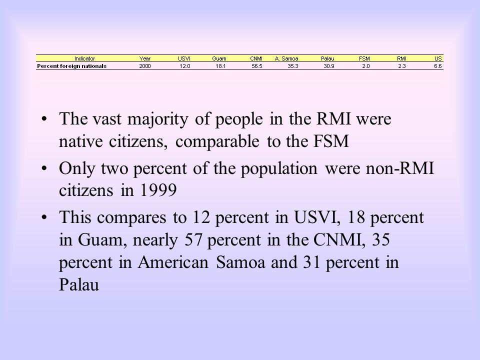 The vast majority of people in the RMI were native citizens, comparable to the FSM Only two percent of the population were non-RMI citizens in 1999 This compares to 12 percent in USVI, 18 percent in Guam, nearly 57 percent in the CNMI, 35 percent in American Samoa and 31 percent in Palau