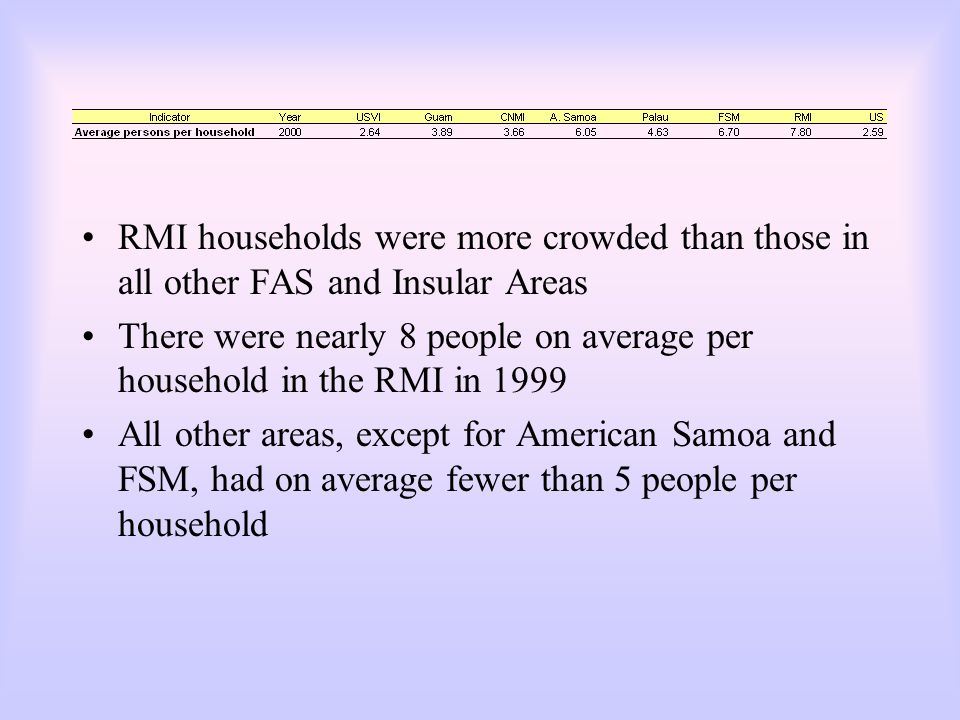 RMI households were more crowded than those in all other FAS and Insular Areas There were nearly 8 people on average per household in the RMI in 1999 All other areas, except for American Samoa and FSM, had on average fewer than 5 people per household