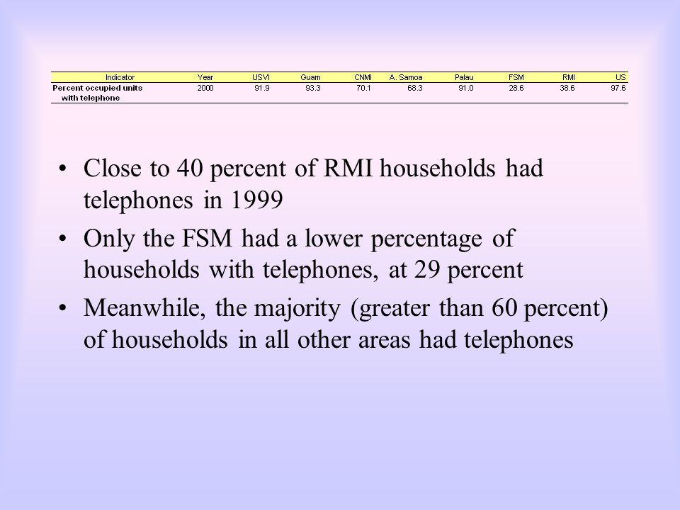 Close to 40 percent of RMI households had telephones in 1999 Only the FSM had a lower percentage of households with telephones, at 29 percent Meanwhil