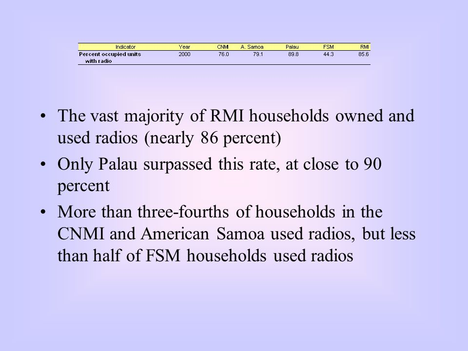 The vast majority of RMI households owned and used radios (nearly 86 percent) Only Palau surpassed this rate, at close to 90 percent More than three-fourths of households in the CNMI and American Samoa used radios, but less than half of FSM households used radios