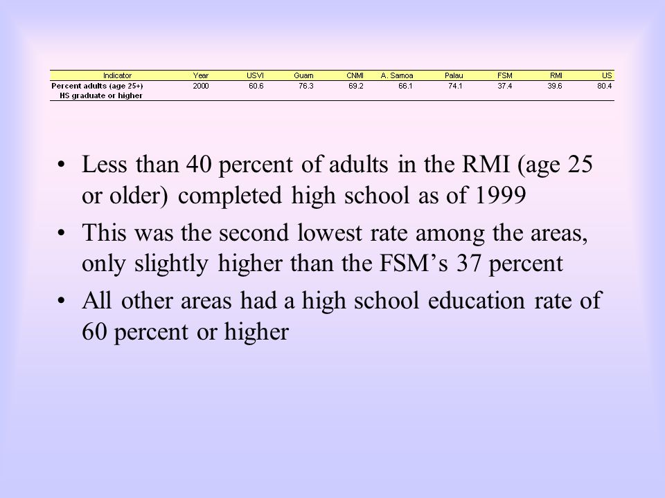 Less than 40 percent of adults in the RMI (age 25 or older) completed high school as of 1999 This was the second lowest rate among the areas, only sli