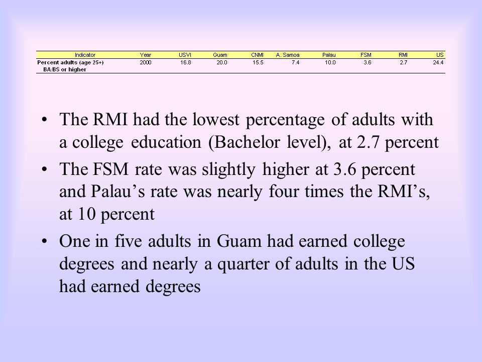 The RMI had the lowest percentage of adults with a college education (Bachelor level), at 2.7 percent The FSM rate was slightly higher at 3.6 percent and Palau's rate was nearly four times the RMI's, at 10 percent One in five adults in Guam had earned college degrees and nearly a quarter of adults in the US had earned degrees