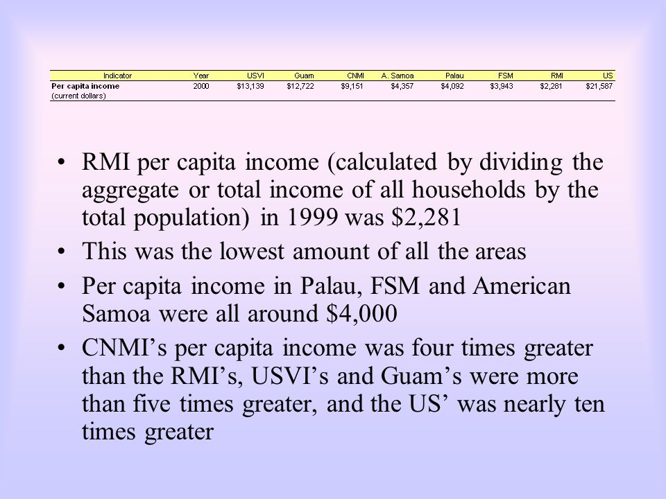 RMI per capita income (calculated by dividing the aggregate or total income of all households by the total population) in 1999 was $2,281 This was the lowest amount of all the areas Per capita income in Palau, FSM and American Samoa were all around $4,000 CNMI's per capita income was four times greater than the RMI's, USVI's and Guam's were more than five times greater, and the US' was nearly ten times greater