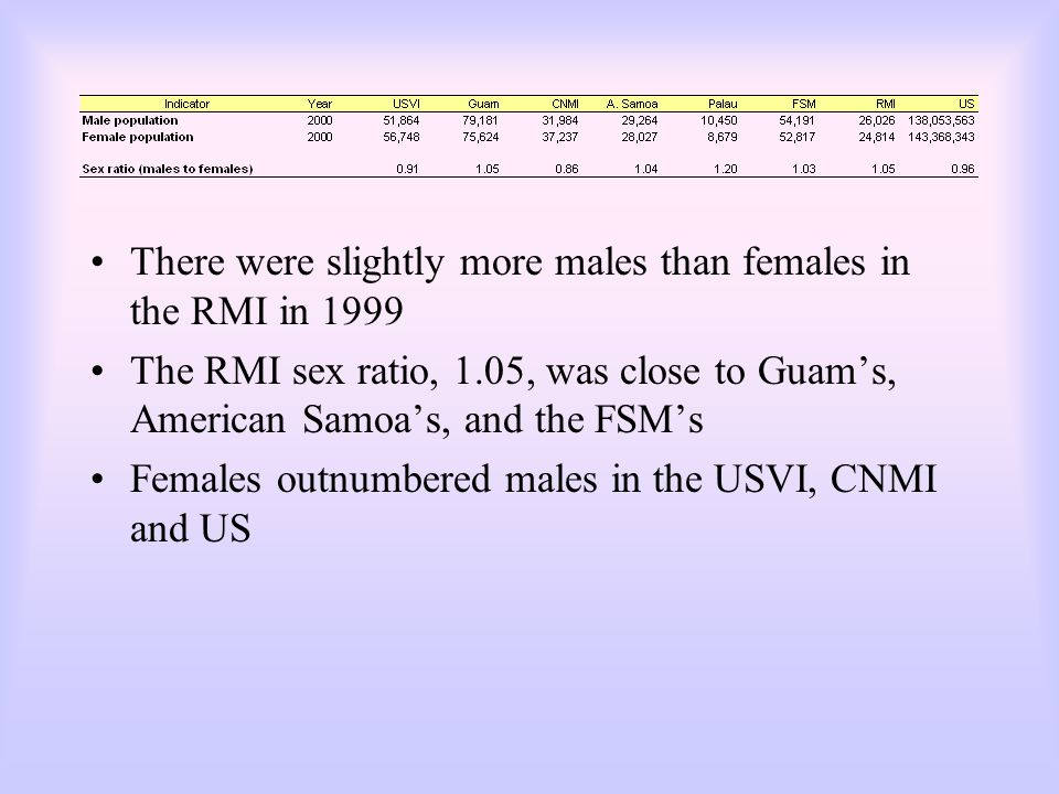 There were slightly more males than females in the RMI in 1999 The RMI sex ratio, 1.05, was close to Guam's, American Samoa's, and the FSM's Females o