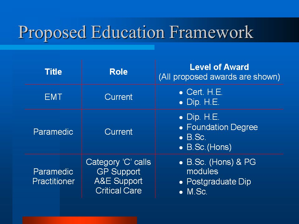 Proposed Education Framework
