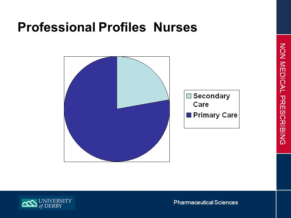 Pharmaceutical Sciences NON MEDICAL PRESCRIBING Professional Profiles Nurses