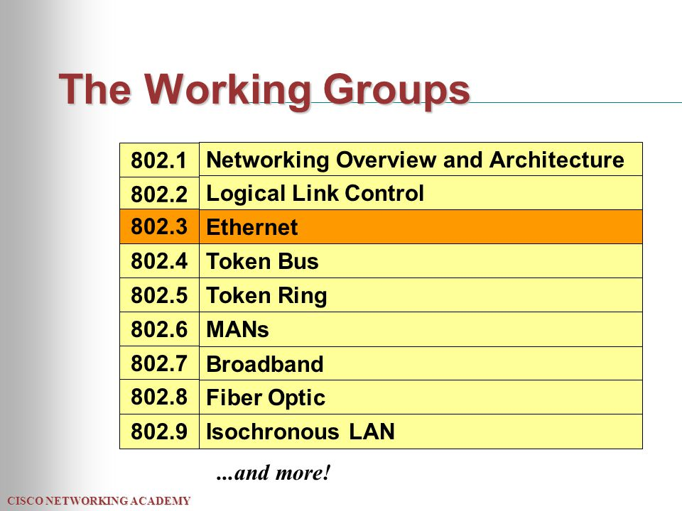 CISCO NETWORKING ACADEMY The Working Groups 802.1 802.2 802.3 802.4 802.5 802.6 802.7 802.8 802.9 Networking Overview and Architecture Logical Link Co
