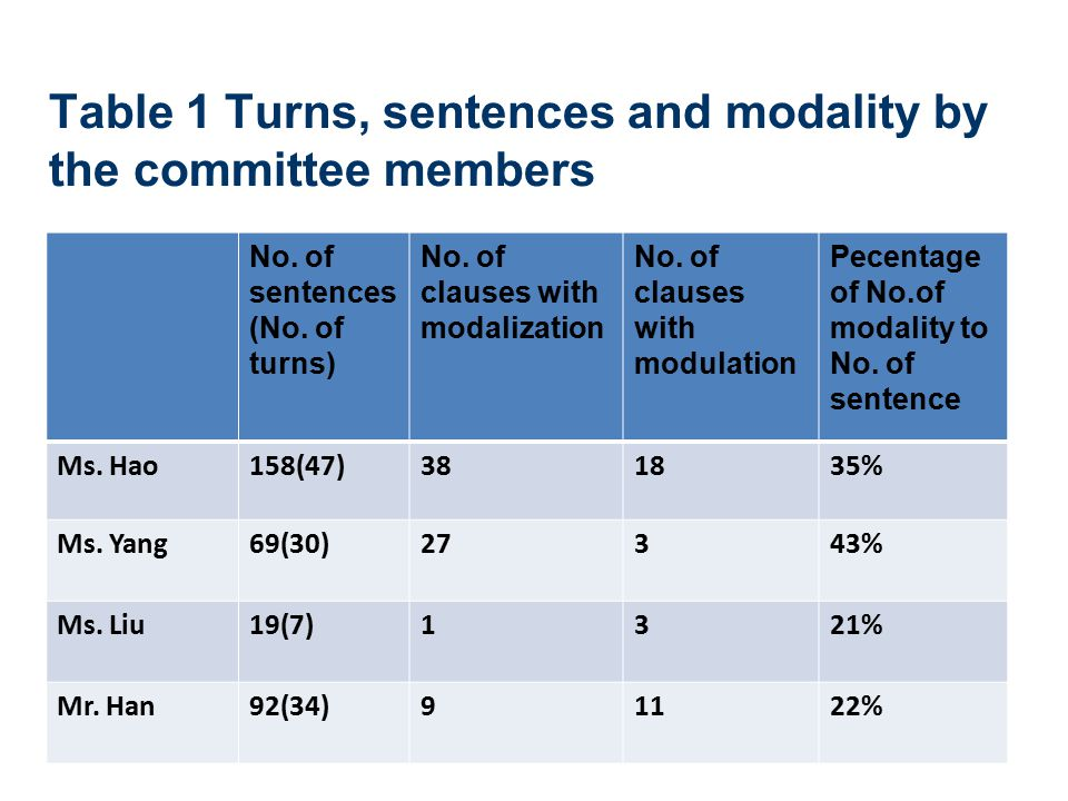 Table 1 Turns, sentences and modality by the committee members No. of sentences (No. of turns) No. of clauses with modalization No. of clauses with mo