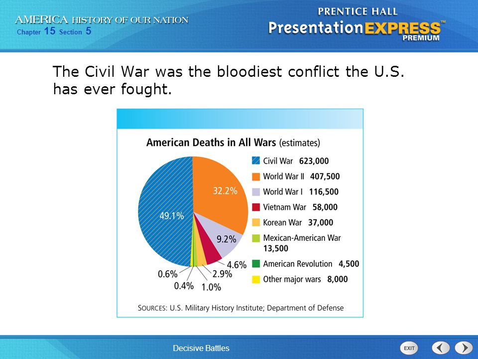 Chapter 15 Section 5 Decisive Battles The Civil War was the bloodiest conflict the U.S.