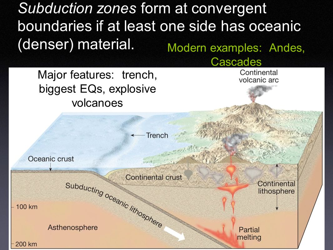 Subduction zones form at convergent boundaries if at least one side has oceanic (denser) material.