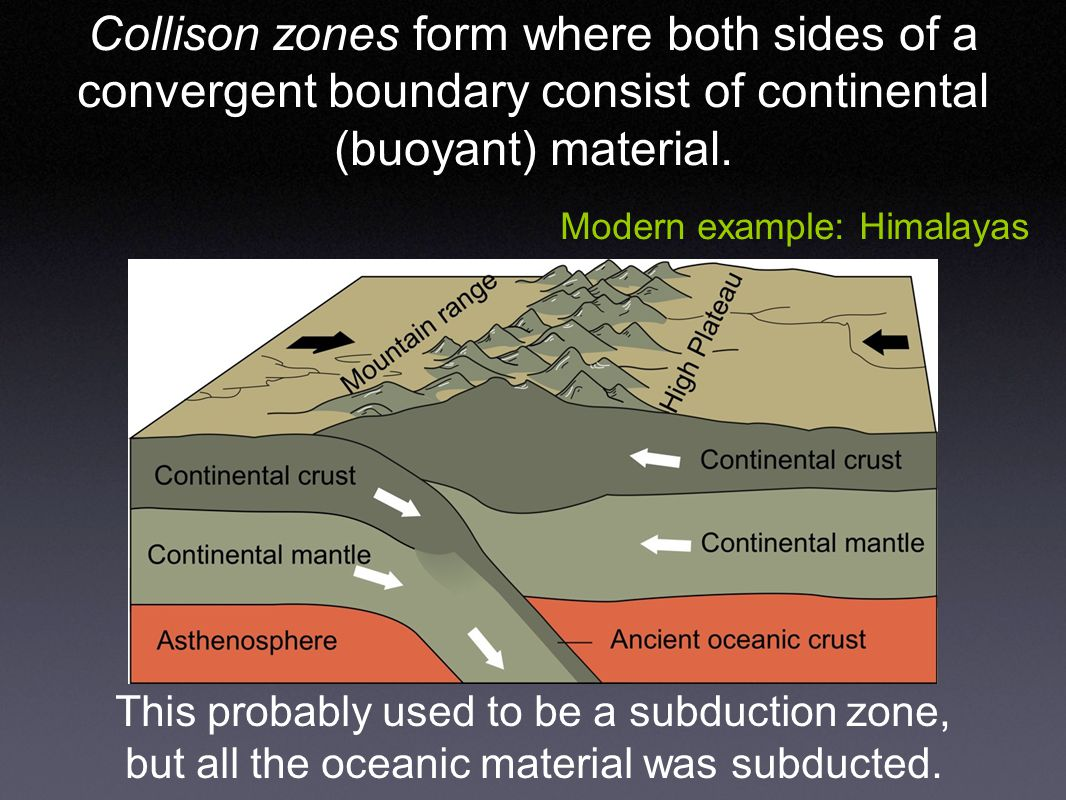 Collison zones form where both sides of a convergent boundary consist of continental (buoyant) material.