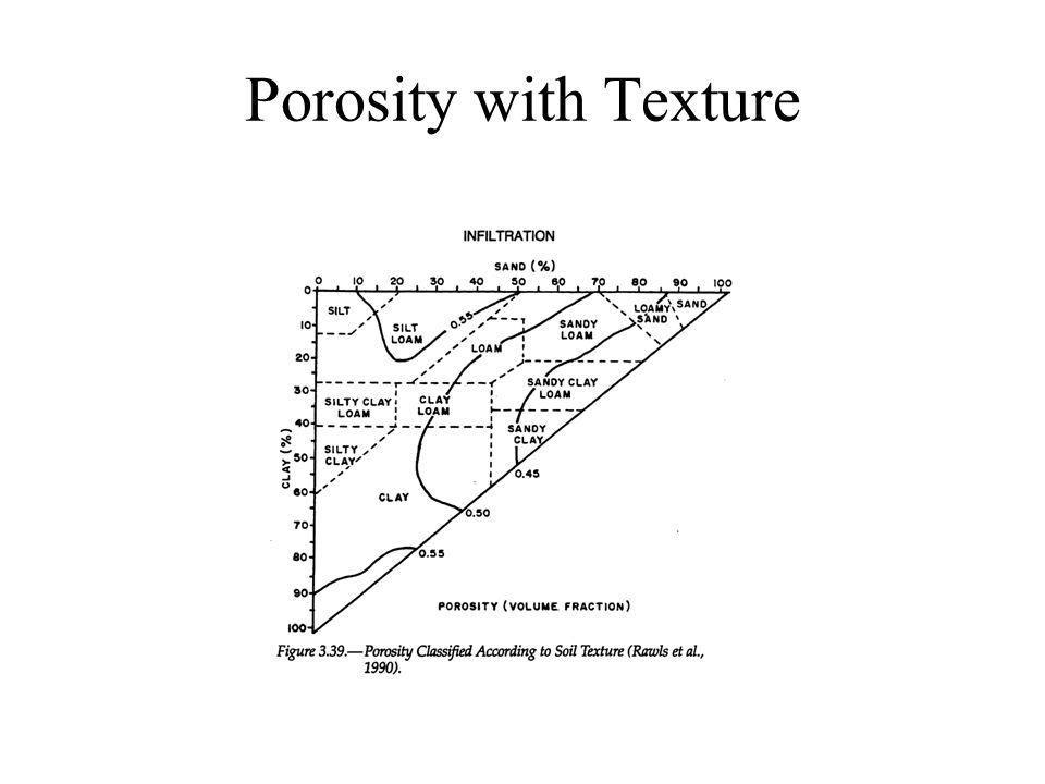 Porosity with Texture